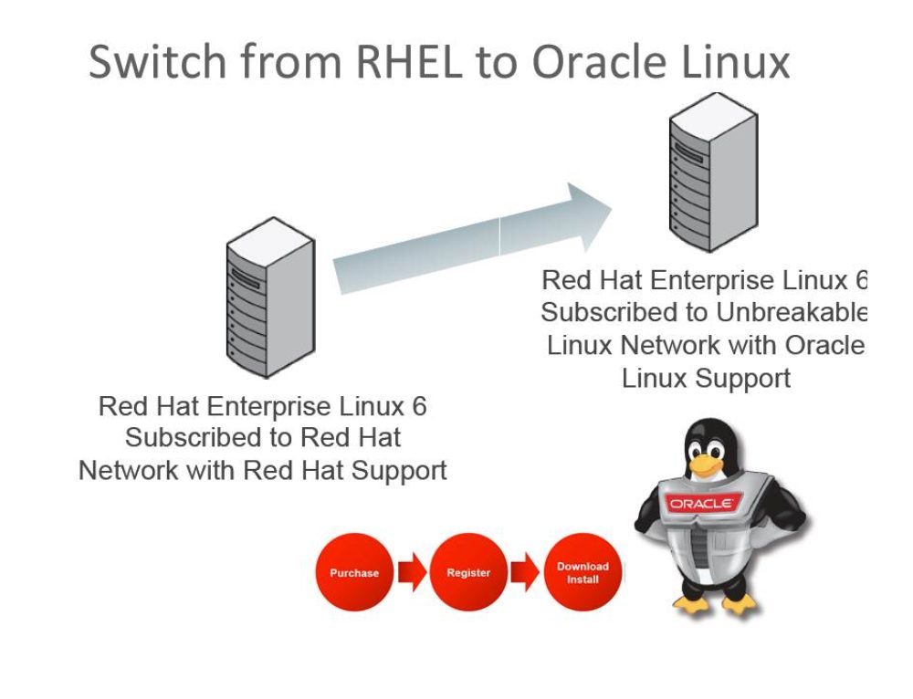 Migrating Red Hat Linux subscription to Oracle