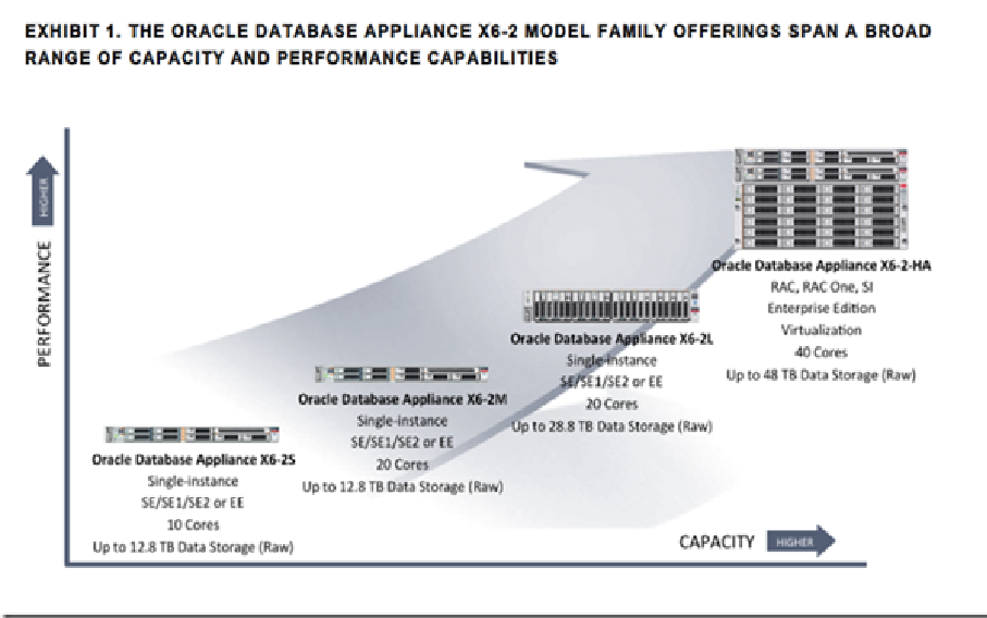 Oracle Database Appliance X6-2L and X6-2 HA, comparing the line