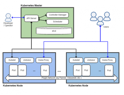 Creating a 3 node Kubernetes cluster with Vagrant and Virtual Boxes on your laptop