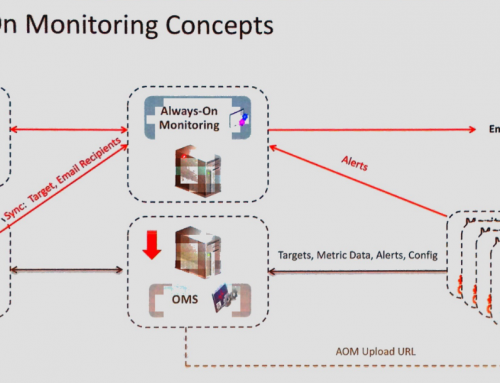 Oracle Enterprise Manager 13c and Always On Monitoring